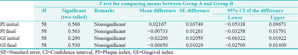 Table 1: <i>T</i>-test for comparing means between Group A and Group B