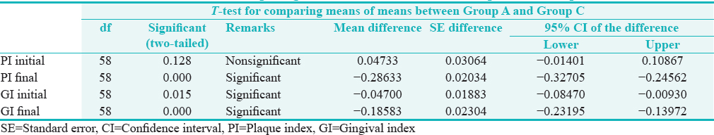 Table 2: <i>T</i>-test for comparing means of means between Group A and Group C
