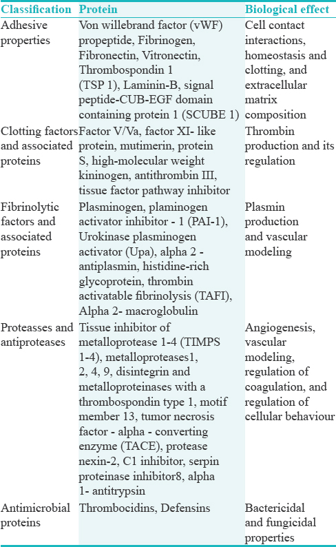 Table 1: Platelet protein classification and their biological role<sup>[1]</sup>
