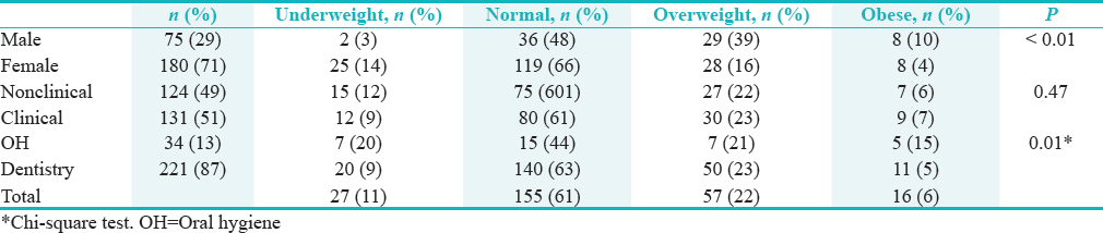 Table 3: Association between body mass index, gender, clinical status and course of participnats (<i>n</i>=255)