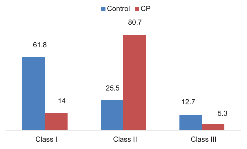 Figure 1: Percentage of distribution of permanent molar Angle classification in cerebral palsy and control