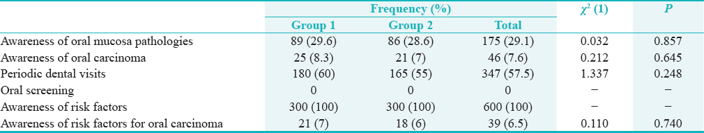"Table 1: Distribution of ""yes"" responses as a function of the group and the question"