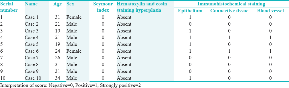 Table 1: Staining characteristic for control group