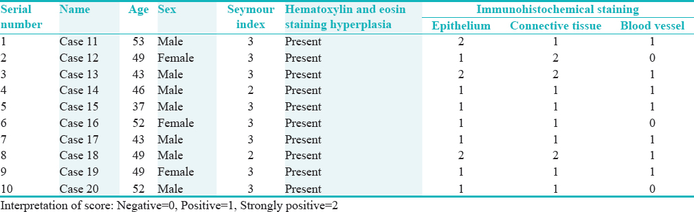 Table 2: Staining characteristic for study Group A (phenytoin)