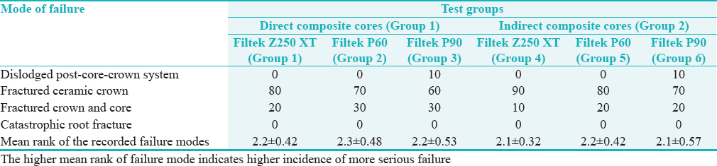 Table 3: Incidences (%) of different modes of failure