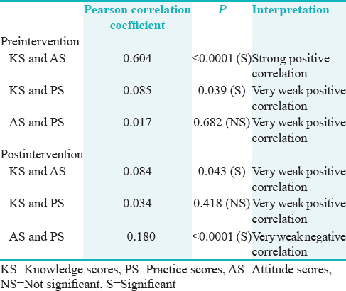 Table 5: Pre- and post-intervention correlation between knowledge, attitude, and practice scores
