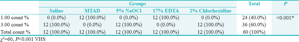 Table 4: Comparison between middle thirds of different groups