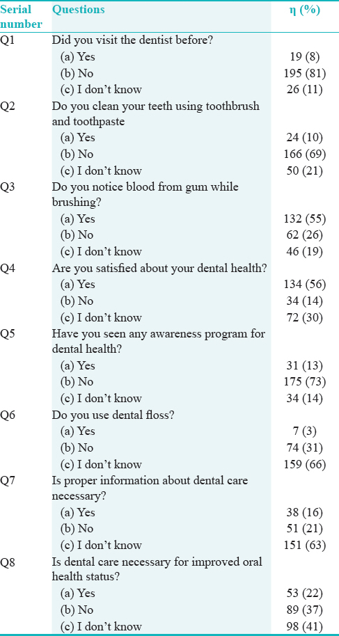 "Table 1a: The responses of the participants on ""Information and awareness of dental care"" by the people with hearing and speech impairments in terms of frequency and percentage"