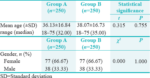 Table 2: Between-group comparison of demographic variables