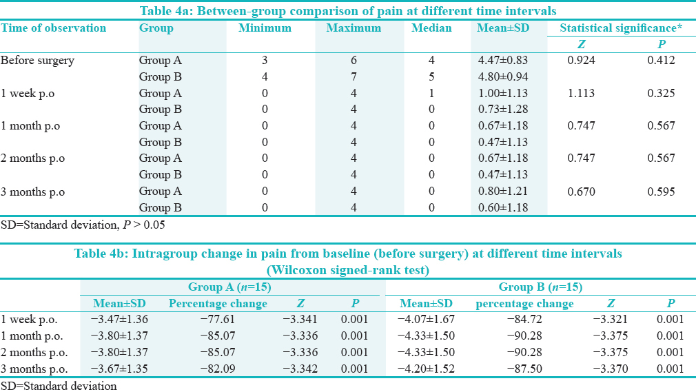 Table 4a: Between-group comparison of pain at different time intervals. Table 4b: Intragroup change in pain from baseline (before surgery) at different time intervals (Wilcoxon signed-rank test)