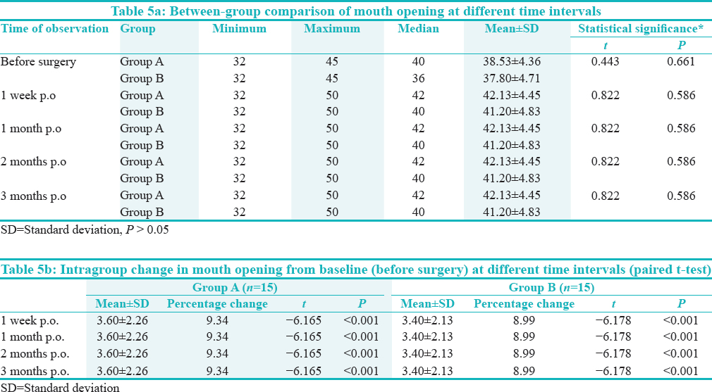Table 5a: Between-group comparison of mouth opening at different time intervals. Table 5b: Intragroup change in mouth opening from baseline (before surgery) at different time intervals (paired t-test)