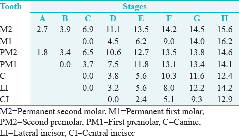 Table 2: Self-weighted scores of dental stages of 7 teeth (mandibular left side) in girls
