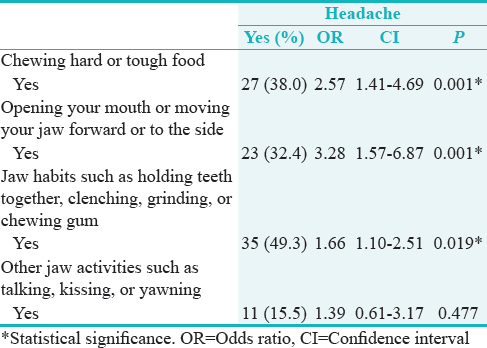 Table� 4: Relationship between temporomandibular joint disorders pain screener and headaches