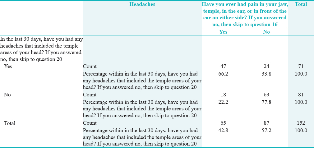 Table� 5: Relationship between symptom questionnaire and headache