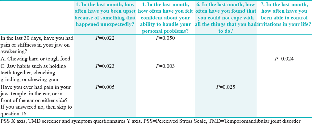 Table� 7: Statistical significance via crosstab in relationship between temporomandibular joint disorders screener, symptom questionnaire, and perceived stress scale