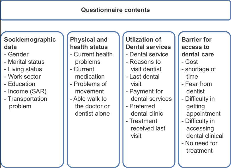 Factors affecting access to oral health care among adults in