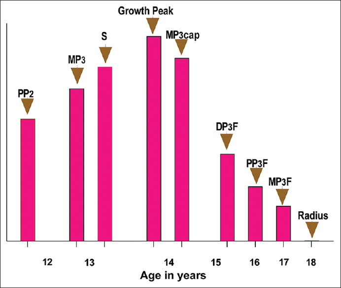 Figure 5: The growth curve