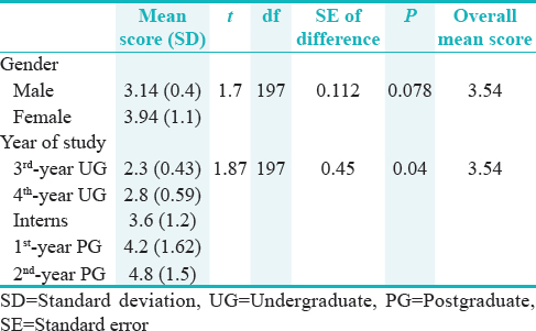 Table 5: Comparison of mean practice scores between year of study and genders using unpaired <i>t</i>-test