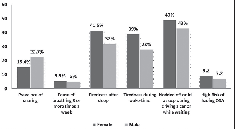 Figure 2: Prevalence of obstructive sleep apnea symptoms between male and female in this study
