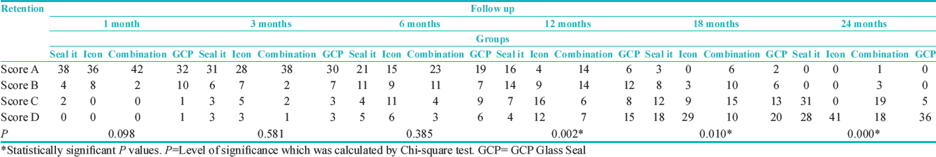 Table 1: Comparison of sealant retention among different sealant modalities at different follow-up periods