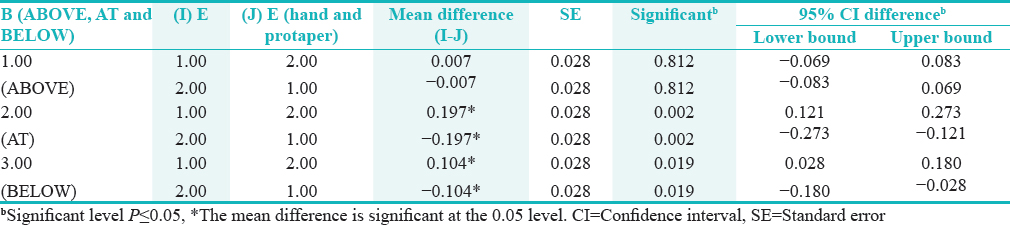 Table 4: Interaction effect between level of curvatures (ABOVE, AT, and BELOW) and hand and protaper samples