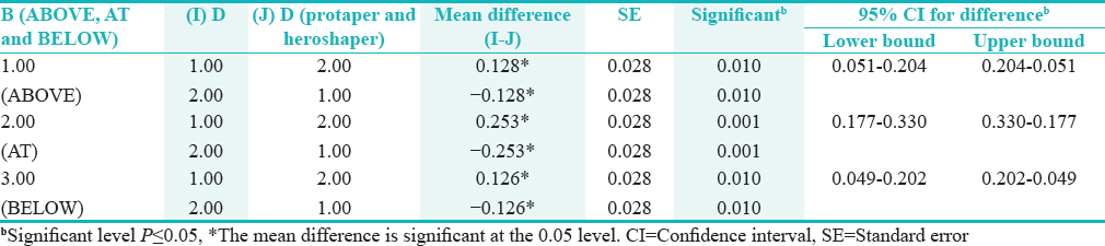 Table 2: Interaction effect between level of curvatures (ABOVE, AT and BELOW) and protaper and heroshaper samples