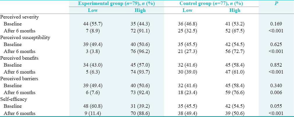 Table 2: Comparisons of oral health perception among the experiment and control groups at baseline and after 6 months