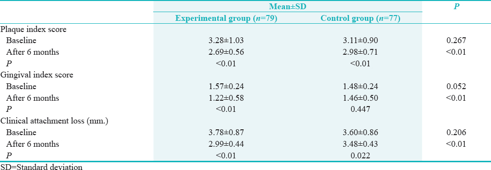 Table 3: Comparisons of plaque index score, gingival index score, and clinical attachment loss