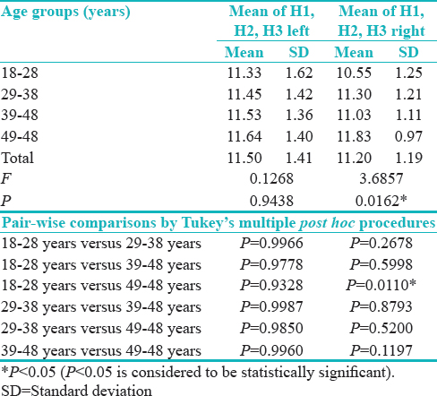 "Table 4: Comparison of age groups with respect to mean of H1, H2, and H3 (mm) at the left and right side by ""one-way ANOVA"""