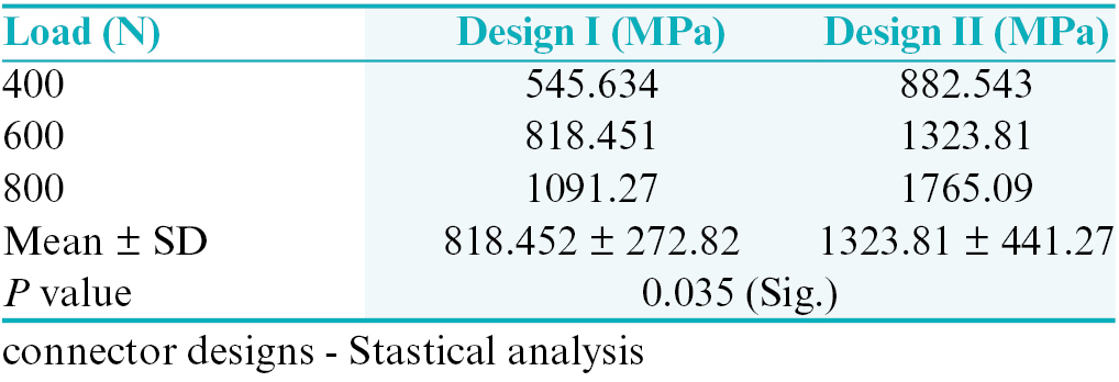 Table 1: Stress concentration for lava zirconia in both connector designs- Stastical analysis