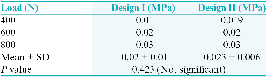 Table 3: Stress distribution for lava zirconia in both connector designs- Stastical analysis
