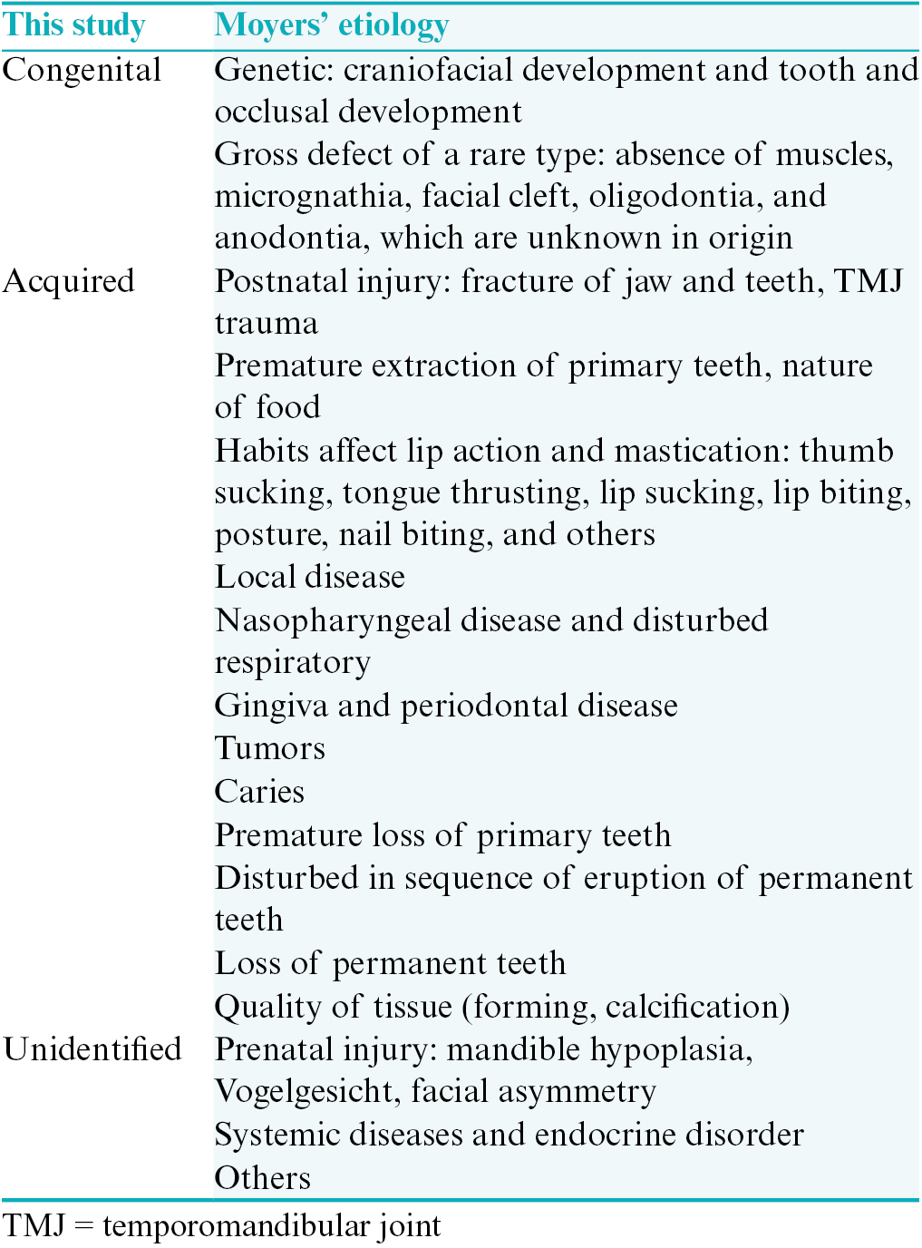 Table 1: Classification of possible etiology used in this study (modified from Moyers<sup>[4]</sup>)