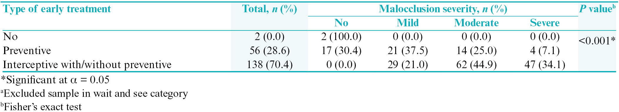 Table 5: Relationships between malocclusion severity and type of early treatment (<i>n</i> = 196<sup>a</sup>)