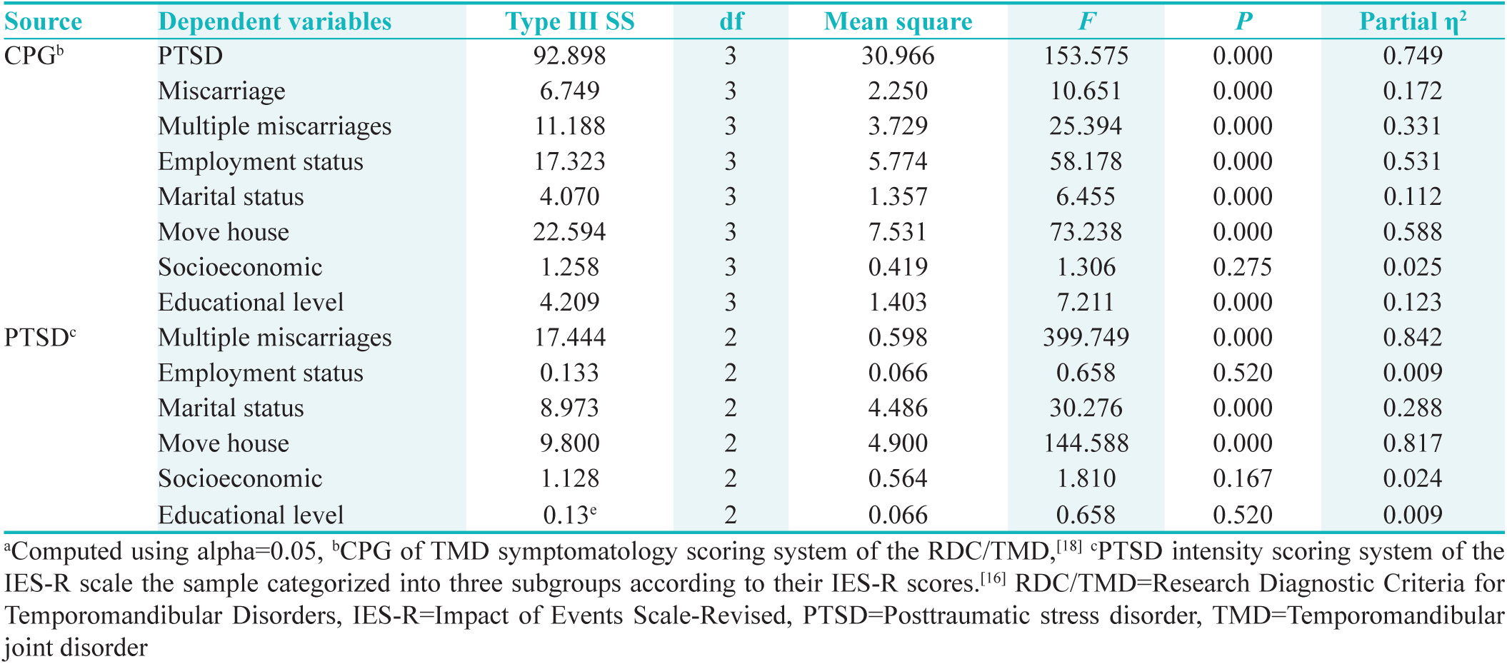 Table 4c: Test of participants' effects<sup>a</sup>