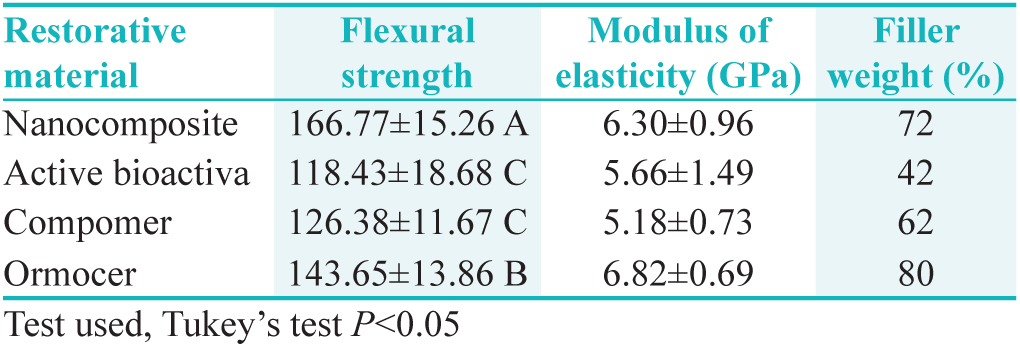 Table 4: Flexural strength and modulus of elasticity among the restorative materials
