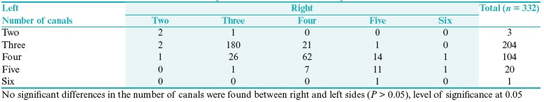 Table 3: Number of canals present within bilateral first permanent lower molars