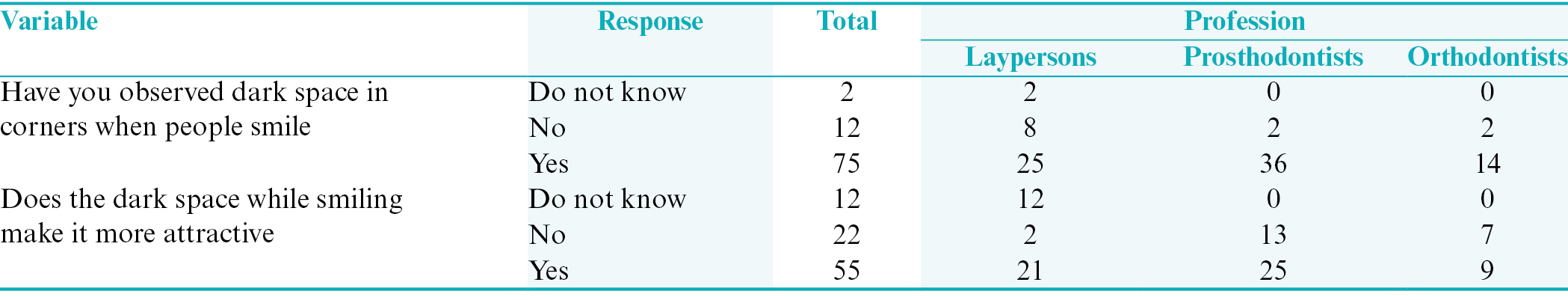 Table 1: Frequency response of subjects regarding buccal corridor space