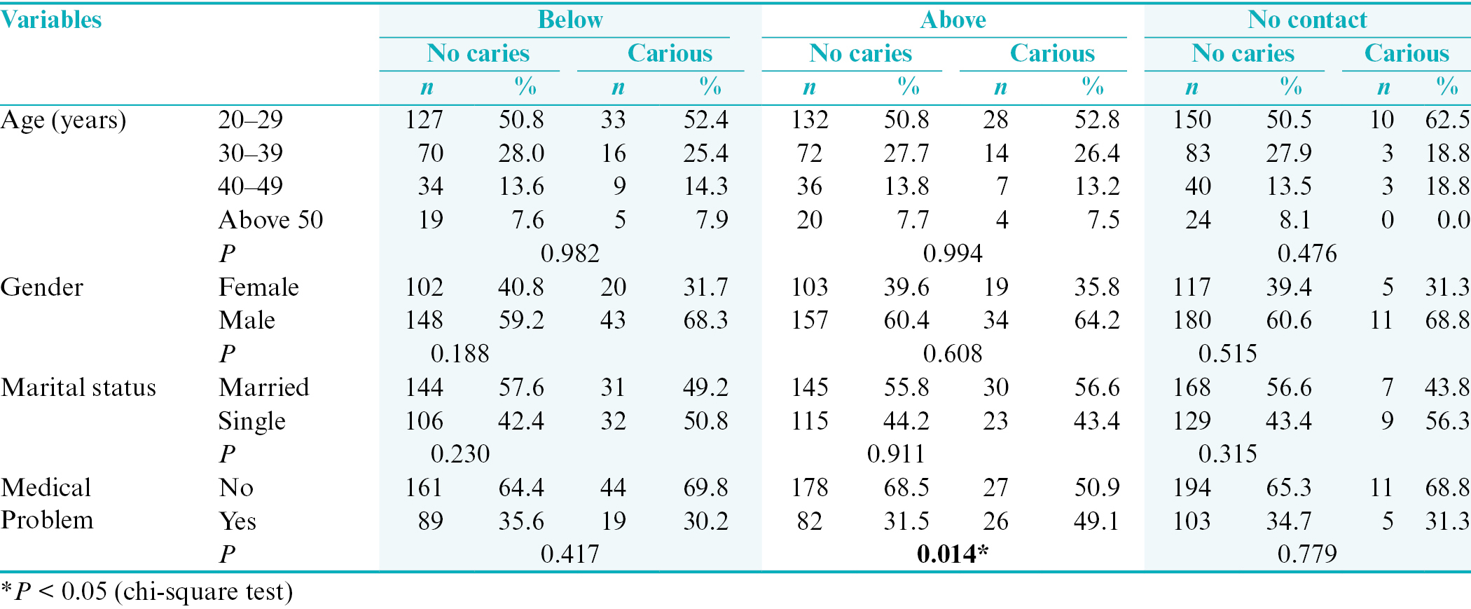 Table 1: Relationship between demographic variables and occurrence of distal surface caries of second molar