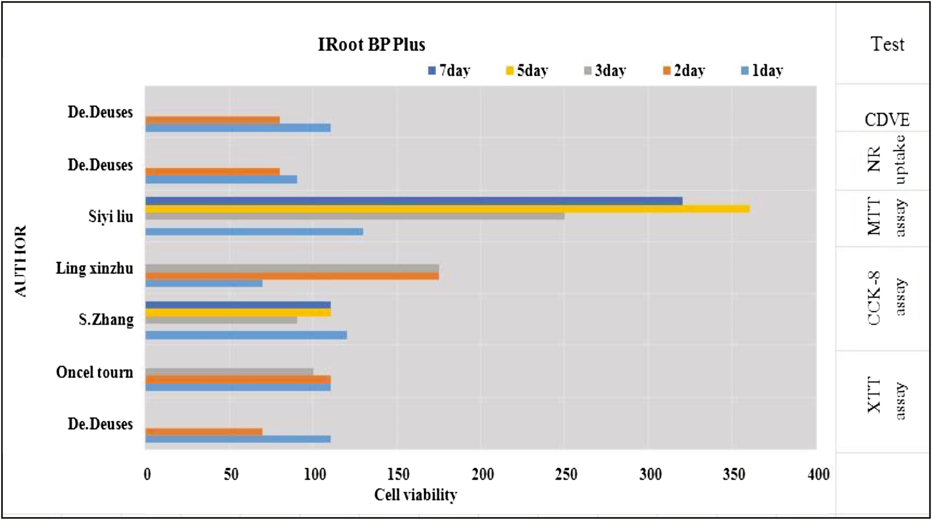 Figure 2: Description of cytotoxicity of the material iRoot BP Plus