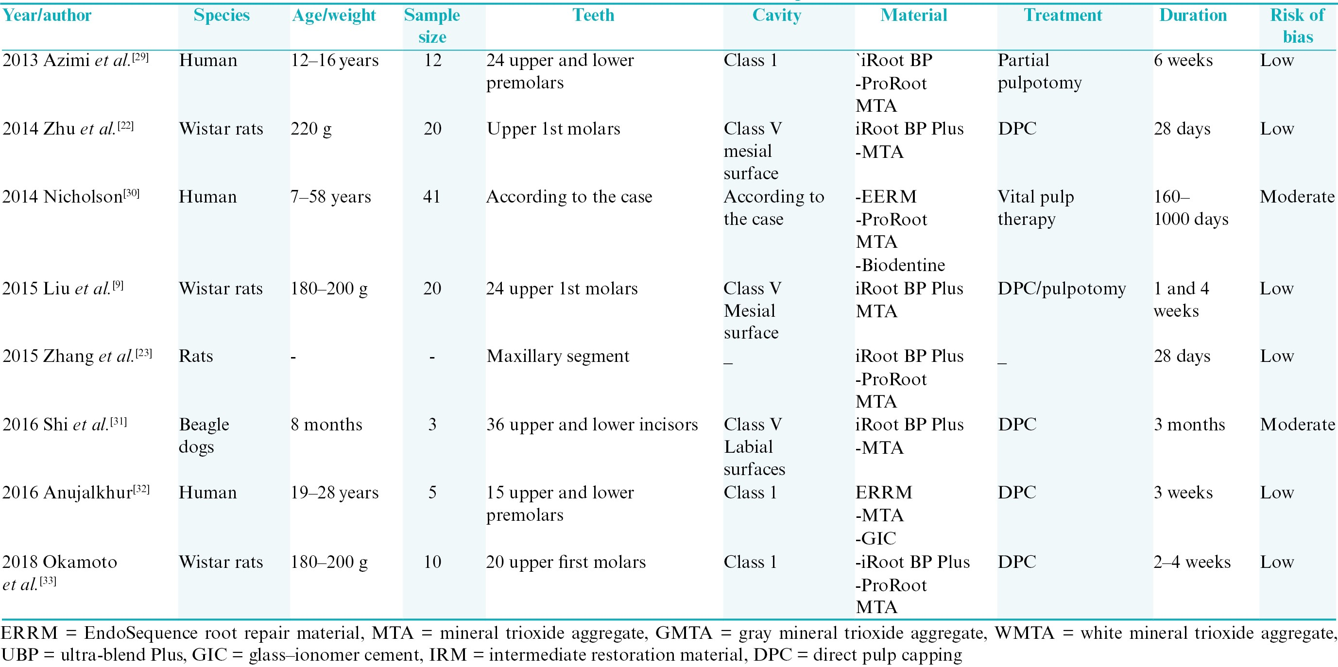 Table 2: List of <i>in vivo</i> studies and tested parameters