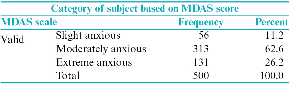 Table 2: Categorization of subjects based on Modified Dental Anxiety Scale score
