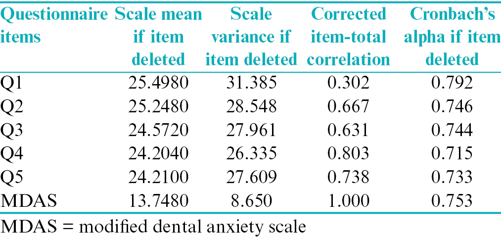 Table 6: Item total statistics for modified dental anxiety scale