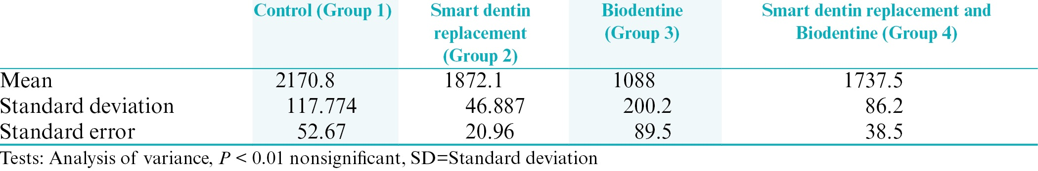 Table 1: Mean and standard deviation values for fracture strength (Mpa)