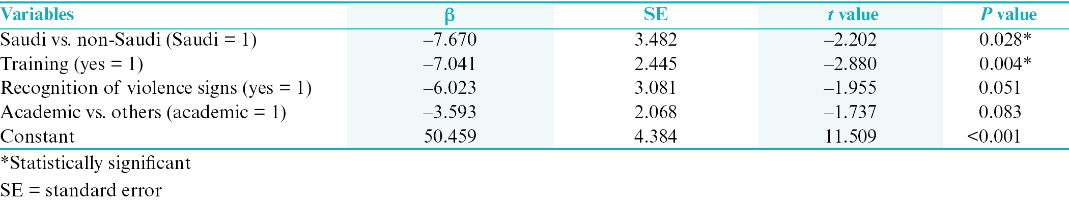 Table 4: Significant predictors of dentists' negative perception to report suspected violence