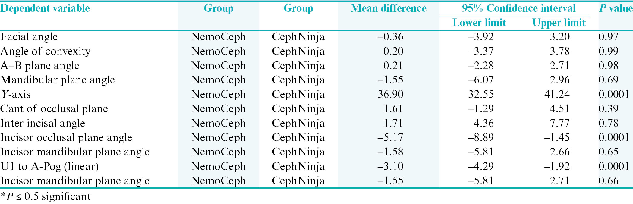Table 3: Comparison of Downs's analysis values between groups (<i>post hoc</i> test)