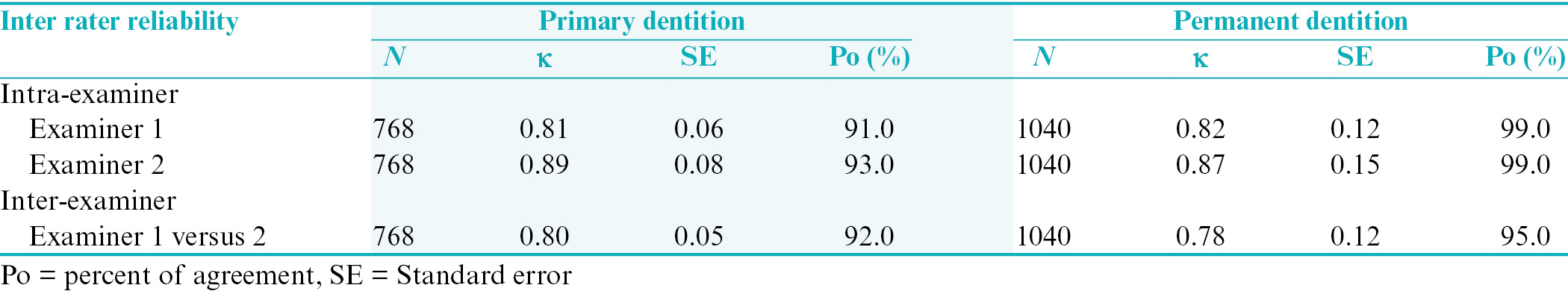 Table 3: Intra- and inter-examiner consistency test of assessing primary and permanent dentition at quadrant level with the caries assessment spectrum and treatment instrument (0–9)
