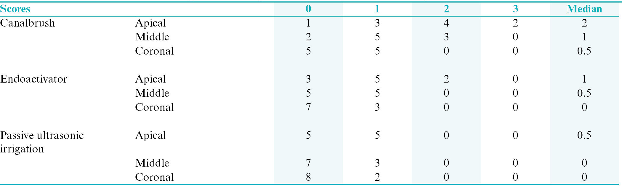Table 1: Distribution of the triple antibiotic paste removal scores at different parts of the root canals (<i>n</i> = 10)