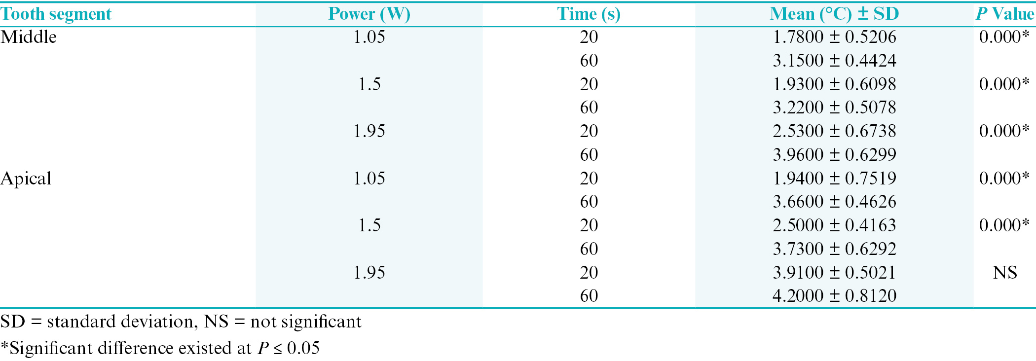 Table 3: Independent <i>t</i> test for temperature rises of 810 nm diode laser at specific output power between different times at each the middle and apical root surface