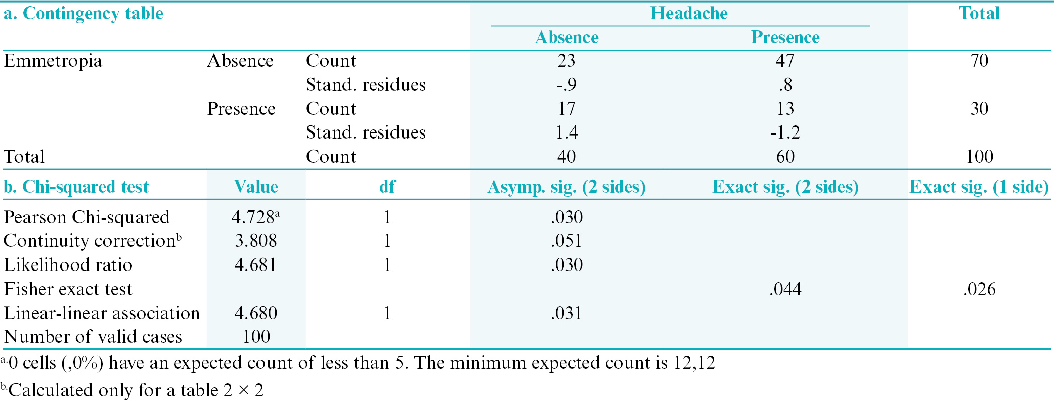 Table 2: Association between headache and emmetropia. (a) Contingency table; (b) Chi-squared test