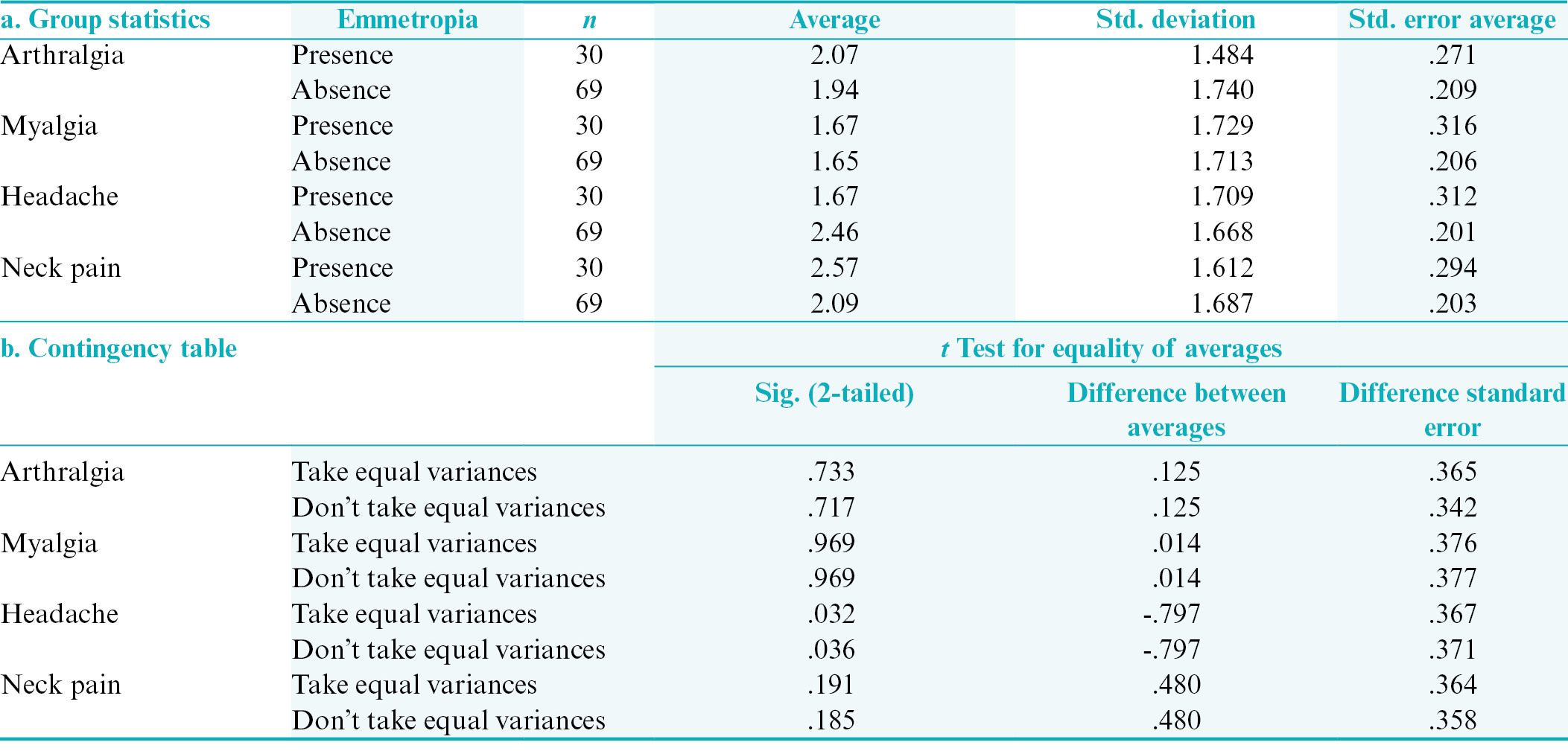Table 4: Differences between the average values of gnathological algic symptoms and astigmatism. (a) Group statistics; (b) contingency table